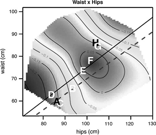 attractiveness response surface for waist-hip with placement of Playboy playmate average, fashion models average, escort/prostitute average and ordinary women sample averages