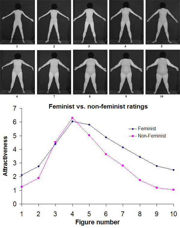 Figure ratings by feminists and non-feminists.