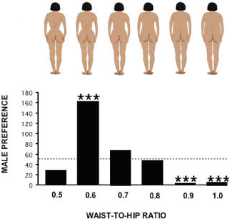 The number of Chinese men most strongly preferring a given WHR when asked to pick the most sexually appealing form.