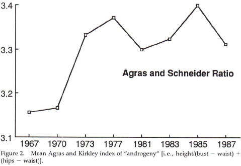 Increased androgyny among London fashion models from 1967 to 1987.