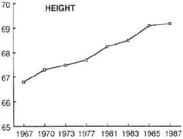 Height increase among London fashion models from 1967 to 1987.