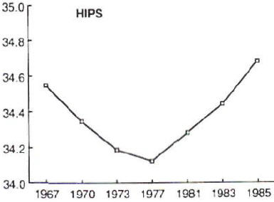 No change in hip size among London fashion models from 1967 to 1987.