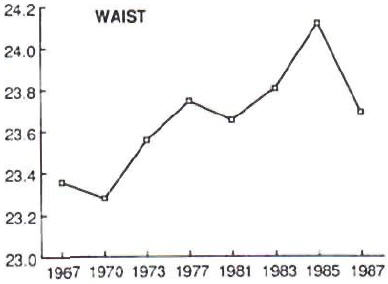 Increased waist size among London fashion models from 1967 to 1987.