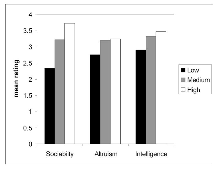 Adults' mean ratings for low, medium, and high attractive faces.